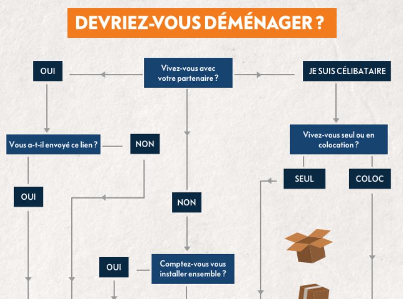 Une infographie pour savoir si vous devez déménager